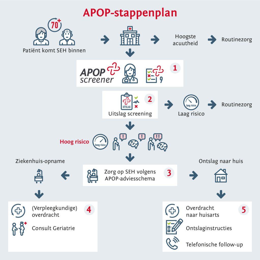 apop-stappenplan